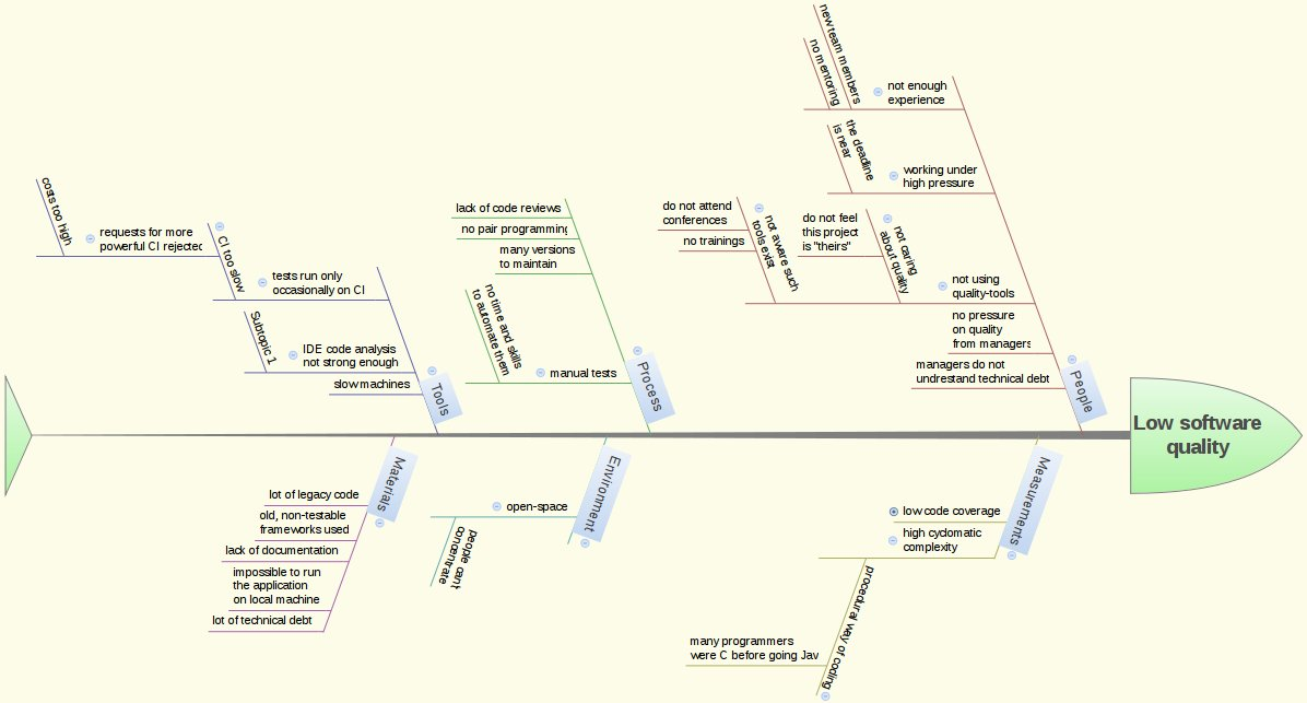 Fishbone diagram archives tomeks blog 201311ishikawaall ccuart Choice Image