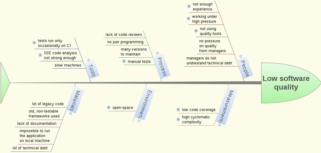 Fishbone diagram archives tomeks blog 201312ishikawafirstlevel ccuart Images